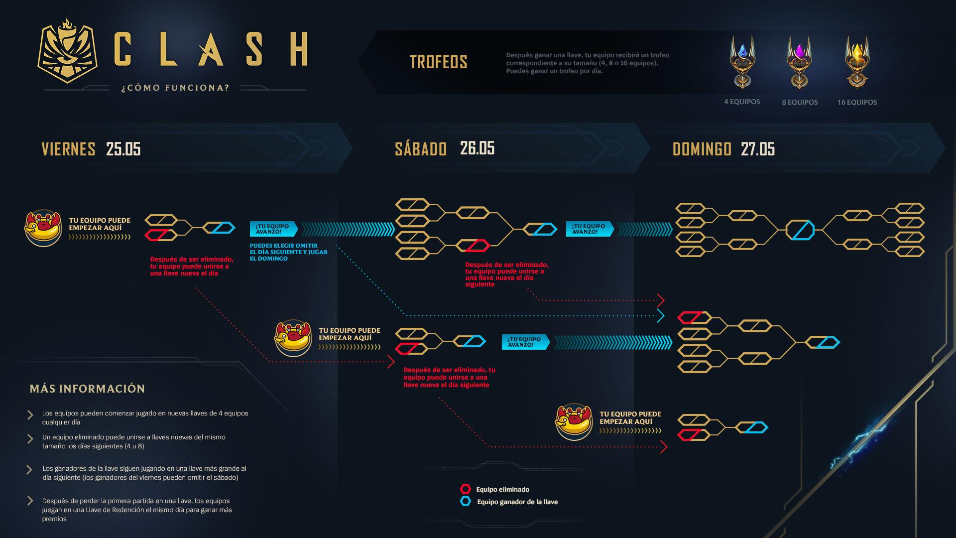 clash formato